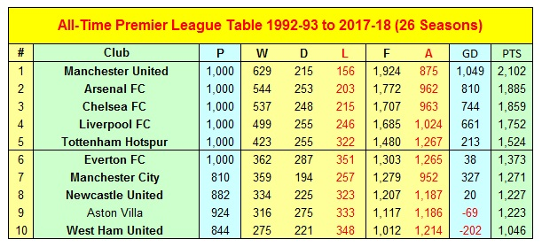 All-Time Premier League Table & Statistics 1992-93 to 2017-18
